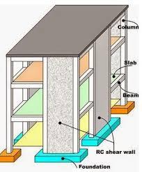 shear wall. shear wall in a building