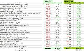 Grocery List Price Comparison Spreadsheet Barca Fontanacountryinn Com