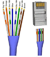 network wiring diagram cat5e wiring chart how to make cat5e Cat5e Wiring Diagram Rj45 diagram wiring pinouts straight crossover cable cat5 wiring on coloured cables as these are usually cross over cat 5 cat5e wiring diagram for rj45