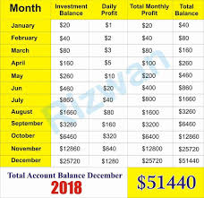 Iqoption Forex Trading Money Management Chart