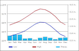 Death Valley Climate Chart Death Valley Climate