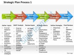 Strategic Plan Powerpoint Template 3 The Highest Quality