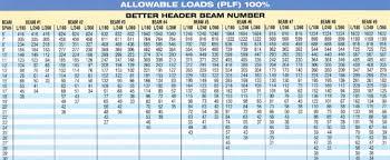 I Beam Chart Pdf I Beam Dimensions Chart Pdf Www Bedowntowndaytona Com