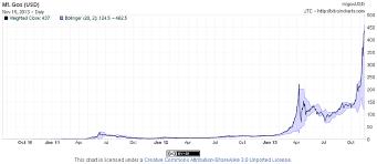 Bitcoin Chart From Mt Gox Exchange Download Scientific Diagram