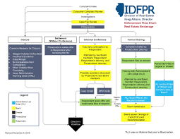 Realtor Flow Chart Idfpr Releases Visual Flowchart Of The Complaint And