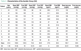 Blood Pressure After Exercise Chart Decrease In Blood Pressure Body Mass Index And Glycemia