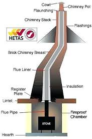chimney liner installation cost. Simple Liner Chimney Liner Installation Cost 7 Aluminum Stainless   To Chimney Liner Installation Cost A