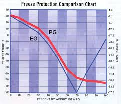Amsoil Propylene Glycol Antifreeze And Engine Coolant