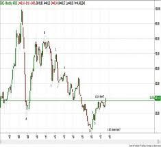 Ewz Stock Chart Technical Research Briefing Ishares Msci Brazil Etf Ewz