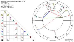 Mercury Retrograde 2019 Friends And Lovers Astrology King