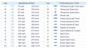 Tyre Ratio Chart Michelin Tyre Size Chart Best Picture Of Chart Anyimage Org