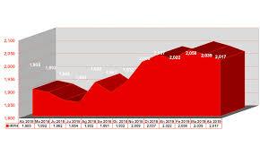 irph entidades gráfico de su evolución desde marzo de 2018 hasta marzo de 2019