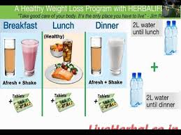 How To Lose Weight Fast And Effective Diet Program ~ (Women Only ...