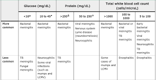 Cerebrospinal Fluid Analysis In Central Nervous System