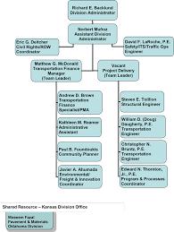 Organization Chart Kansas Division Federal Highway