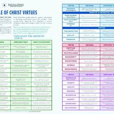 Virtue Chart Virtue Based Classroom Management Lumen Ecclesiae Press