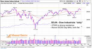 Is The Stock Market Ready For A Major Breakout See It Market