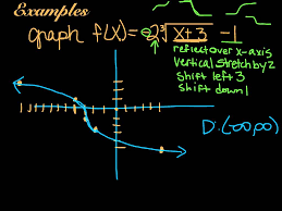 graphing cube root functions