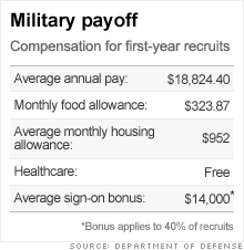 2009 Dod Pay Chart Pentagon Reports Record Year For Recruiting Oct 16 2009