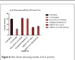 Figure 4 From Evalu A Tion Of Nootropic And Anti Nociceptive