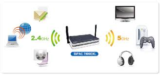 billion products for ssl vpn adsl modem router wireless adsl bipac 7800dxl triple wan dual band wireless n 600mbps 3g 4g