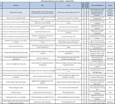 Product Risk Assessment 24 Images of Product Risk Assessment Template adornpixels 1