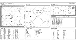 Some Most Amazing Predictions By Prashna Chart Astrologer