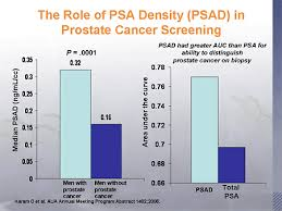 Psa Density Chart Advances In The Management Of Prostate Disease Focus On