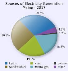 File Maine Electricity Generation Sources Pie Chart Svg