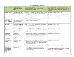 Elements Of An Apa Citation Emccedu