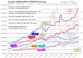 Vancouver Toronto Calgary Housing Prices