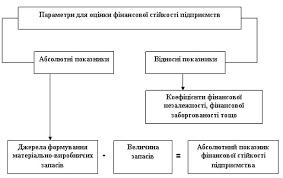 Руденко Л В Аналіз фінансово господарської діяльності  Інші реферати на тему Фінанси