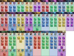 Battle Chart Void Battles Weapon Abilities Chart July Update Dragalialost