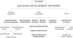 Akdn Organizational Chart Ismailiworld Organisation Chart Of The Aga Khan Development
