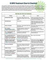 Urine Infection Diet Chart Aua Guidelines For The Diagnosis Treatment Of Interstitial