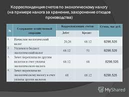 Презентация на тему Дипломная работа Налоговый учёт и ревизия  8 Корреспонденция
