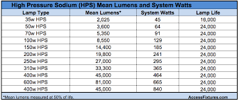 how to select led equivalent wall packs to replace hps wall packs led equivalent wall pack replace hps wall pack