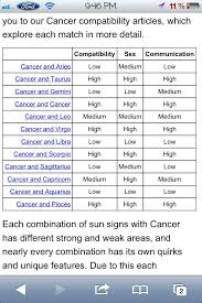 Libra And Gemini Compatibility Chart Gemini Best Compatibility Chart Bedowntowndaytona Com