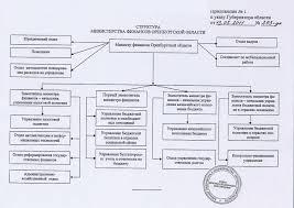 ОТЧЕТ ПО ПРАКТИКЕ Рис 3 Структура видов деятельности Ситибанка