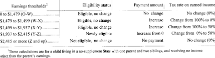 Effects Of The 1992 Change In Deeming Rules Within Key