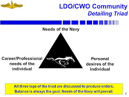 cwo navy ldo cwo community agenda ppt download
