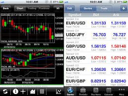 Best Stock Chart App Best Stock Options App The Best Stock Trading App My