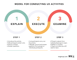 Ux Design Process Steps A Model For Conducting Ux Workshops And Exercises