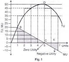 Total Utility Vs Marginal Utility Explained With Diagram