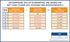 Pmi Ltv Chart The Roi Of Eliminating Pmi With Principal Prepayments