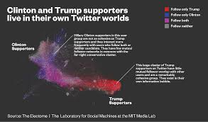 Donald Trump Twitter Followers Chart Journalists And Trump Voters Live In Separate Online Bubbles