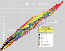 Nuclear Chart With The Mass Uncertainties Shown In A Color