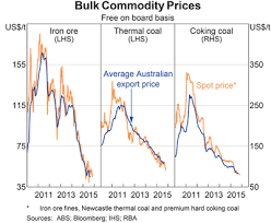 Bulk Commodity Prices Graph Investment Price Chart Spot