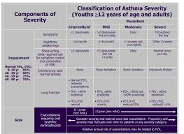 Asthma Clinical Manifestations And Management Pulmonology