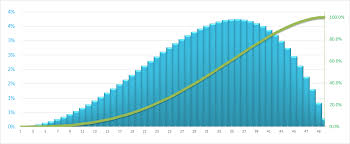 Vba Front Loaded And Back Loaded Normal Distribution